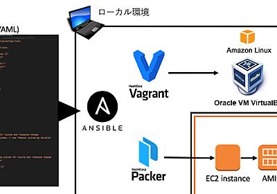 Ansible、Vagrant、Packerを用いたAWSの開発/本番/ステージング環境の構築 (1/4):CodeZine(コードジン)