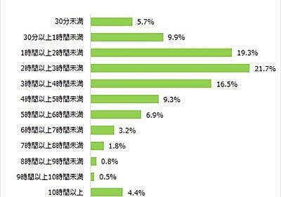 約半数がキャリアメールを使わず MMD研究所の調査 - ITmedia Mobile