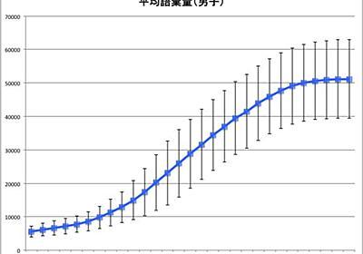 できる子はできない子の4.6倍のボキャブラリーがあるー日本語の語彙を測る/増やす方法 読書猿Classic: between / beyond readers