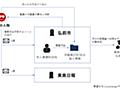 弘前市が職員関与と判断したほぼ全ての職員情報流出についてまとめてみた - piyolog