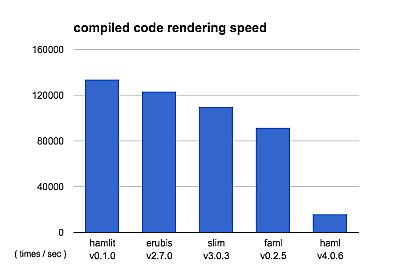 Slimより高速なHaml実装「Hamlit」をリリースしました - k0kubun's blog