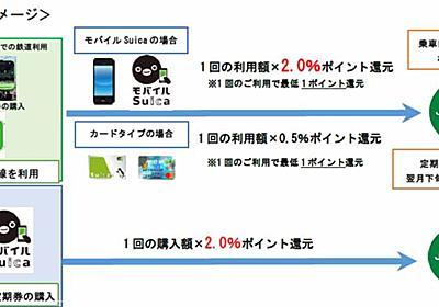 Suicaで電車に乗ると最大2%のJRE POINT還元。JR東日本が10月から - Impress Watch