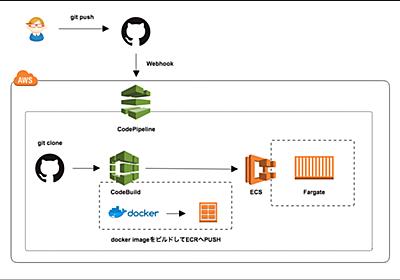 CodePipeline/CodeBuild/ECR/ECS/Fargateのコンテナデプロイ基盤を構築してみました - LCL Engineers' Blog