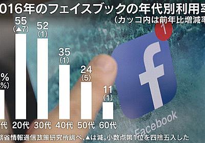 若者のフェイスブック離れじわり  :日本経済新聞