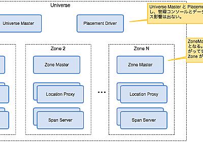 Google Spanner のアーキテクチャを知る - Yuichi Murata's Engineering Blog