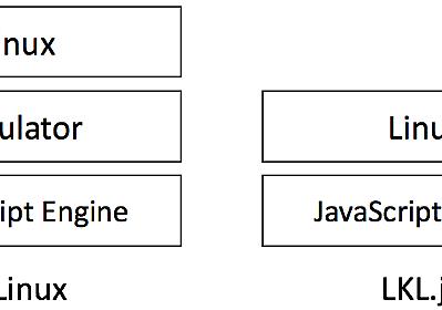 LKL.js: Linux kernelを直接JavaScript上で動かす - めもちょー
