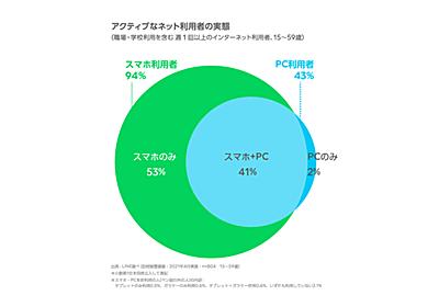 「ネット利用はスマホだけ」が過半数――LINE調査 - ケータイ Watch