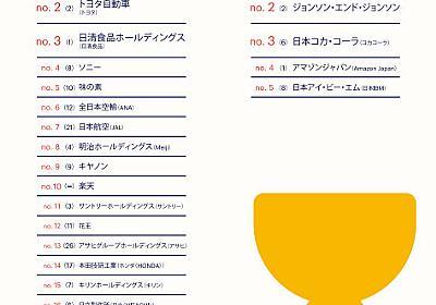 働きたい企業、1位は「パナソニック」 外資は「Apple Japan」 - ITmedia NEWS