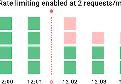 How To Design A Scalable Rate Limiting Algorithm