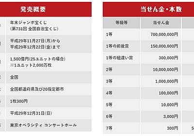 年末ジャンボ宝くじを買った:10億円当たったら(妄想) - Bygones !
