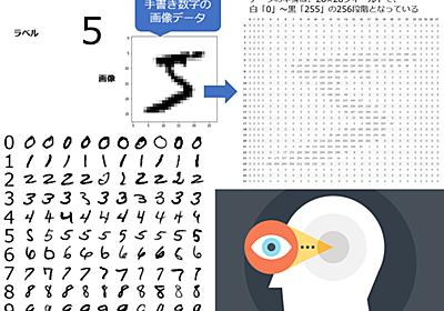 QMNIST:手書き数字の画像データセット(MNIST改良版):AI・機械学習のデータセット辞典 - @IT