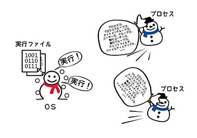 ASCII.jp:Go言語で知るプロセス(1)