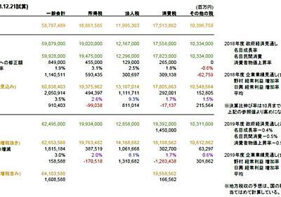 2019年の日本経済はどうなる・財政は輪をかけた緊縮 - 経済を良くするって、どうすれば