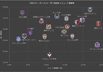 【Jリーグ】2017年のJ1リーグをデータでまとめてみました ~チームスタッツ編~ - サッカーをデータで視てみよう