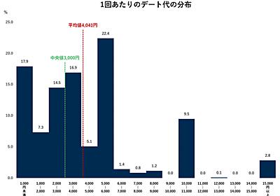 デート代平均は男性が6,805円、女性が2,612円|デート代実態調査