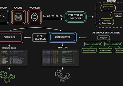 🚀⚙️ JavaScript Visualized: the JavaScript Engine - DEV Community 👩💻👨💻