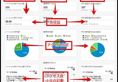 【改訂版】1クリックで導入できる超見やすいGoogle Analytics画面 配布します【3年ぶり】 - とまじあん