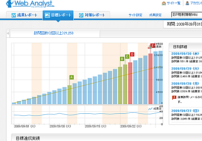 ITに弱い上司や社長を納得させるアクセス解析サービス「Web Analyst」を使ってみた - GIGAZINE