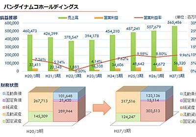 当たり判定ゼロ(移転しました) ゲーム業界各社決算まとめ - 2015年春