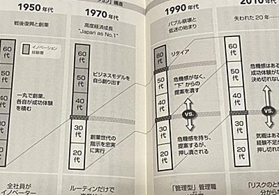 """なぜ日本企業は""""イノベーション""""から遠ざかったのか?人材の構造を1950年代からたどった解説に意見が集まる - Togetter"""