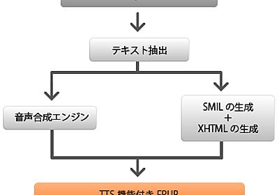 TTS機能付EPUB作成まで | 想隆社のブログ