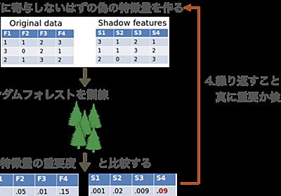 ランダムフォレストと検定を用いた特徴量選択手法 Boruta - 機械学習を学習する天然ニューラルネットワーク
