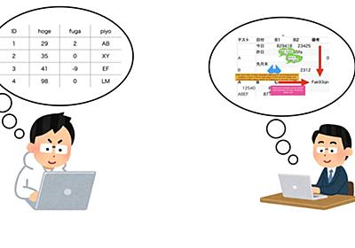 「Excelのデータってありますか?」「ありますよ!」ITエンジニアと現場の「綺麗なデータ」の認識の乖離がわかる画像が色々しんどい - Togetter