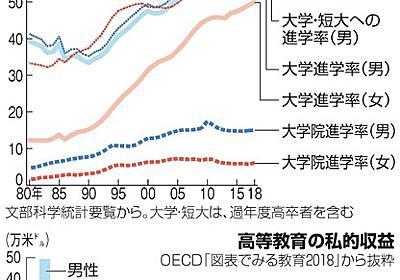(Dear Girls)「女が大学なんて」、言わせない:朝日新聞デジタル