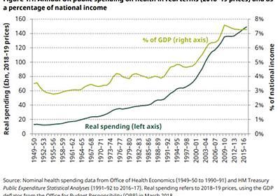 サイモン・レン=ルイス「医療支出の推移」(2018年11月5日) — 経済学101