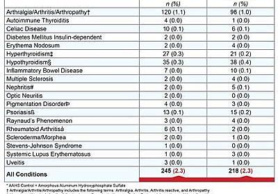 HPVワクチンが自己免疫疾患を増やすという証拠はない - NATROMの日記
