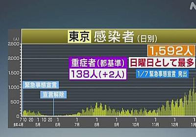 東京 新型コロナ 日曜日で最多 1592人感染確認 5人死亡 | 新型コロナ 国内感染者数 | NHKニュース