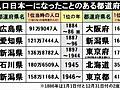 なぜ新潟や石川が「人口日本一」だったのか? 都道府県の人口推移から見る、日本近代化の歴史 (1/4) - ねとらぼ