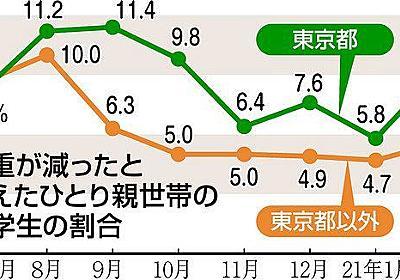 ひとり親児童の10%超が体重減も 肉、魚「買えなかった」が5割以上 NPOがコロナ禍の影響調査:東京新聞 TOKYO Web