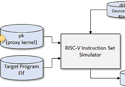 Linuxがブートできる自作RISC-VシミュレータをGitHubにアップロードした - FPGA開発日記