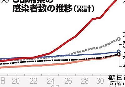 (時時刻刻)医療崩壊の危機、切迫 全員入院で飽和状態「重症者の病床」優先へ 新型コロナ:朝日新聞デジタル