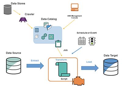 AWS Glueを用いてETL環境を構築したお話(RDS for MySQL → S3) - コネヒト開発者ブログ