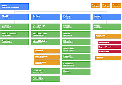 サイトマップの実装で面倒な階層を繋ぐラインも簡単に実装できるサイトマップ用スタイルシート -Slickmap CSS | コリス