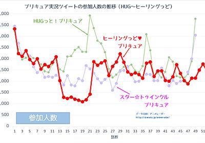 「ヒーリングっど♥プリキュア」の残した数字 - プリキュアの数字ブログ