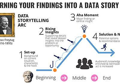 データは「行動の変化」を促さなければ意味がない Domoが提唱するデータストーリーテリングとは (1/3):MarkeZine(マーケジン)