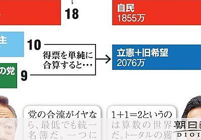 小沢氏「最低でも統一名簿」 枝野氏「迷惑だ」 参院選:朝日新聞デジタル