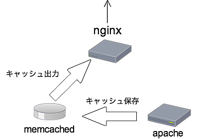 CakePHPとnginx+memcachedで手軽にキャッシュを活用する - Shin x blog