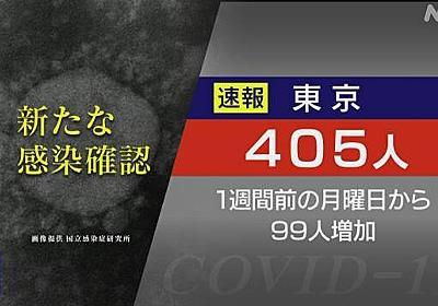 東京都 新型コロナ 405人感染確認 月曜の400人超は1月25日以来 | 新型コロナ 国内感染者数 | NHKニュース