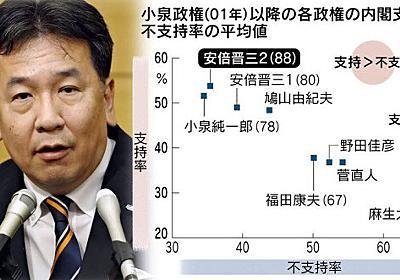 枝野理論と「自民支持層」  :日本経済新聞