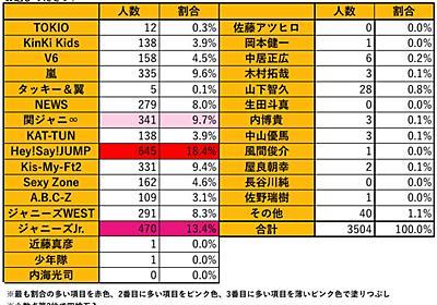 ジャニヲタ3,504人に聞きました! ジャニヲタが選ぶベストコスメとは?! - それどこ