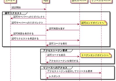 Visual Studio Code ではじめるシーケンス図 | アシアルブログ