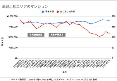 浸水・停電被害の「武蔵小杉」に見るマンション価格の変化。地震や台風被害を受けたあと、価格はどうなった?-不動産投資の調査(不動産投資)その他記事/2021年10月16日掲載【健美家】
