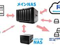 NASと外付けHDDはどっちが安全?最強の写真バックアップ環境について考えてみた! | studio9