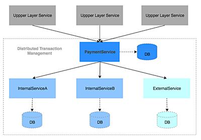マイクロサービスにおける決済トランザクション管理 - Mercari Engineering Blog