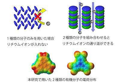 関西学院大ら、リチウムイオン電池を高性能化する有機電極材料を開発 - PC Watch