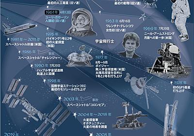 【図解】ガガーリン初飛行から60年に振り返る宇宙探査の歴史的瞬間 写真4枚 国際ニュース:AFPBB News